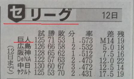 セ・リーグ順位表
