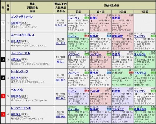 桜花賞123